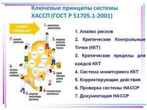 12 шагов внедрения ХАССП на предприятии пищевой промышленности